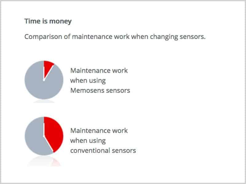 two pie charts comparing maintenance work when changing a sensor