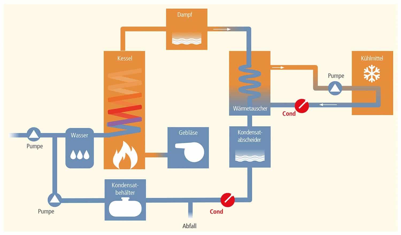 heat exchanger schema