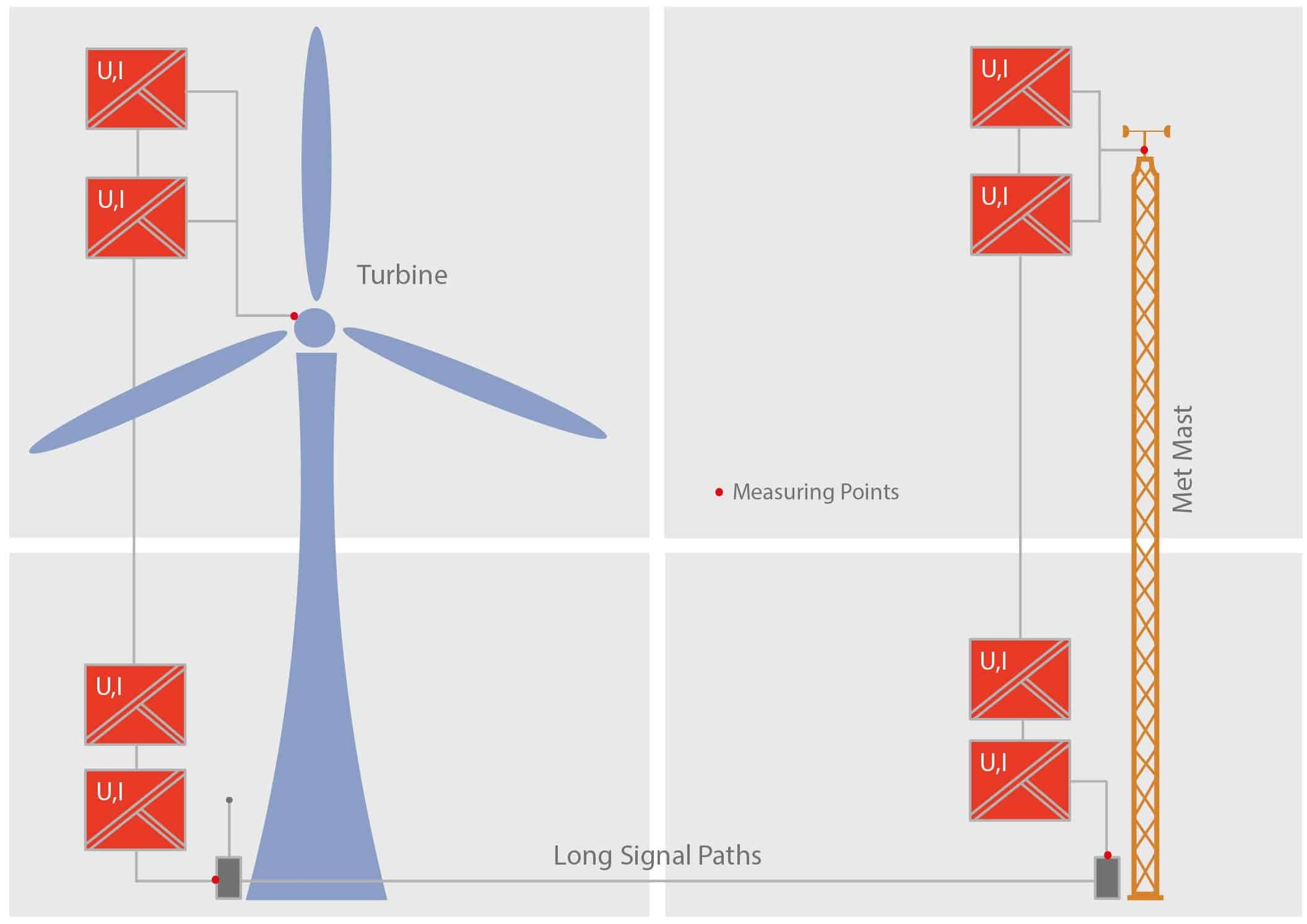 wind turbines data capture points