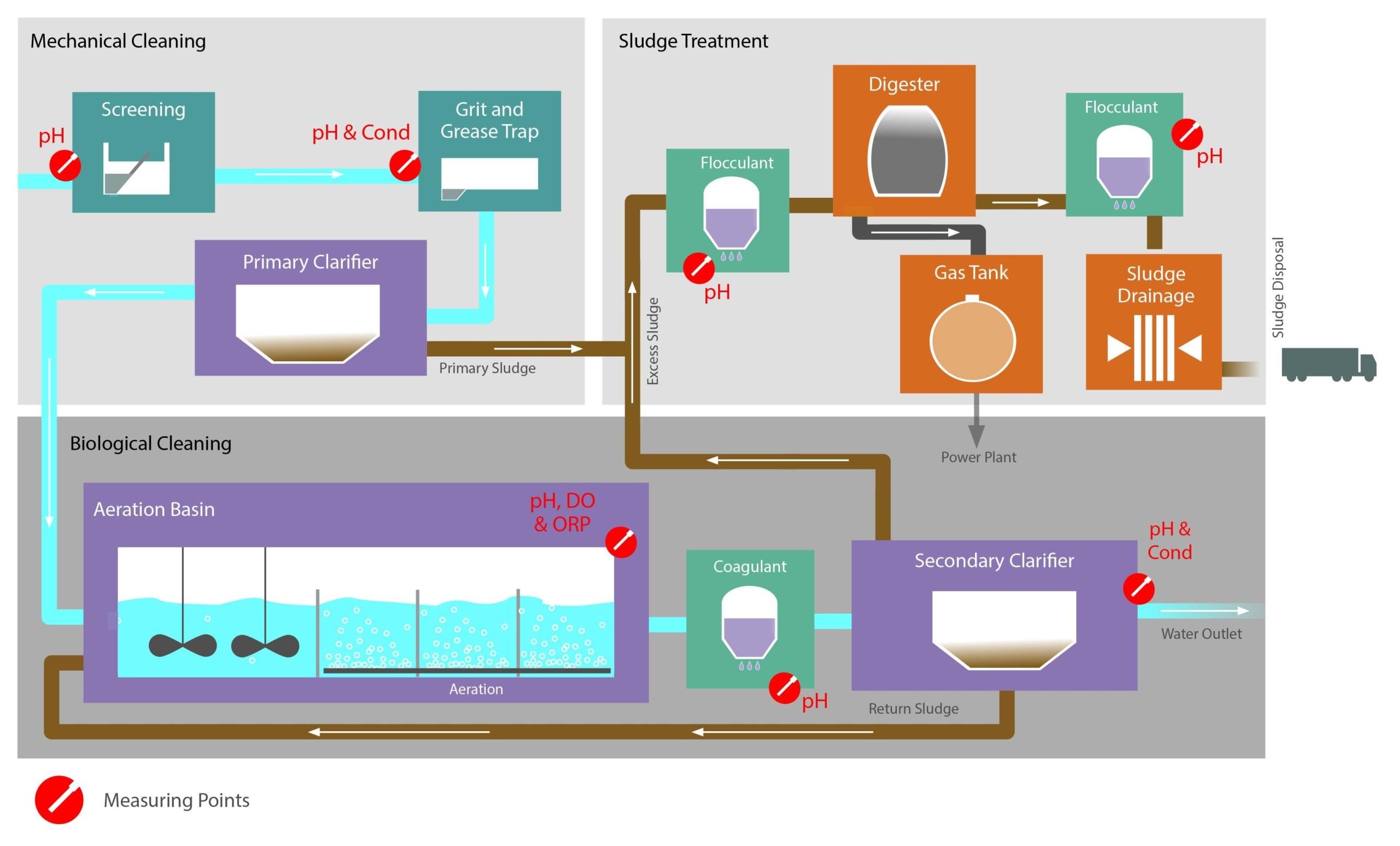 wastewater treatment schema