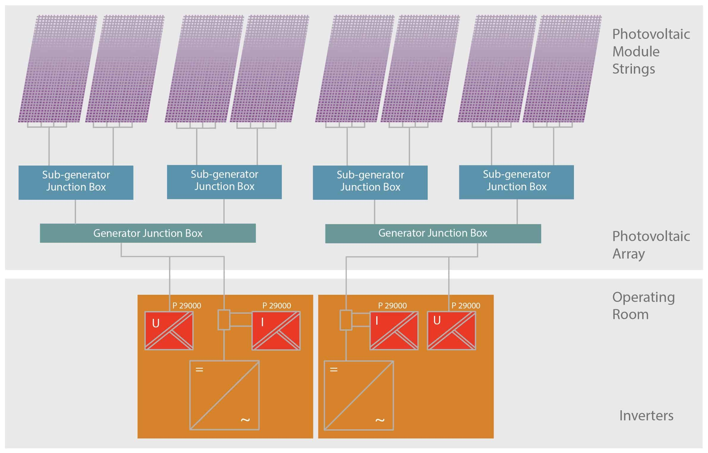 colourful graphic showing the set-up of a photovoltaic array including modules, sub generators, junction boxes and inverters