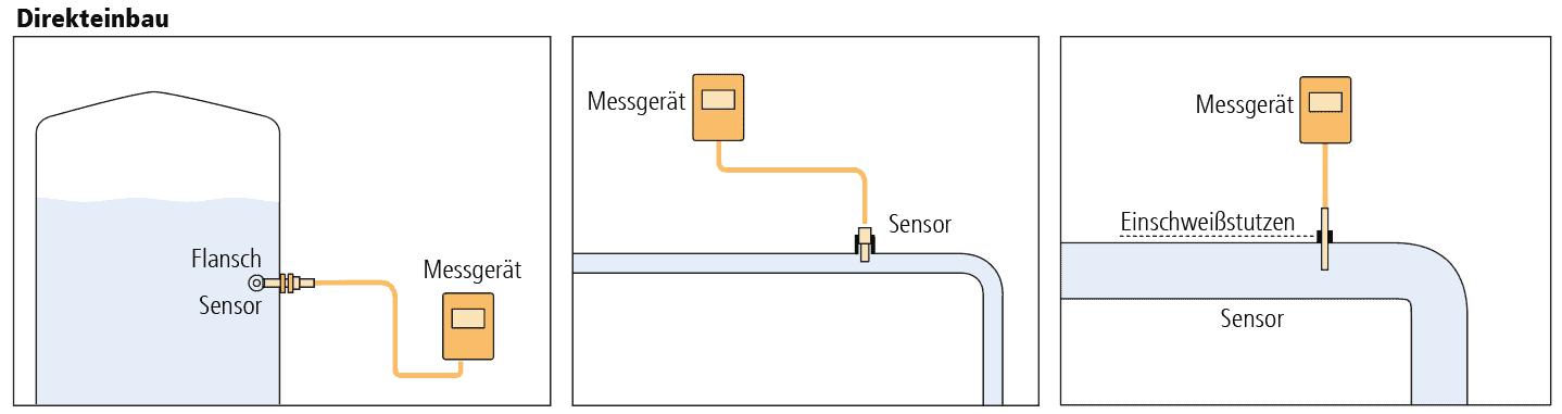 Schema eines Direkteinbau eines Leitfähigkeits-Sensors ohne Armatur