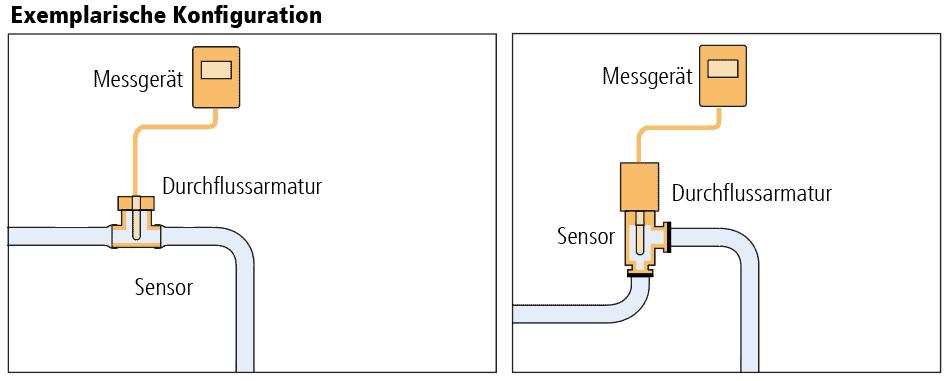 Diagramm der typischen Konfigurationen von Durchflussarmaturen
