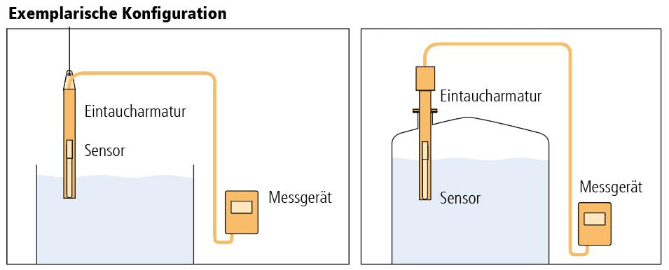 Diagramm der typischen Konfigurationen von Eintaucharmaturen