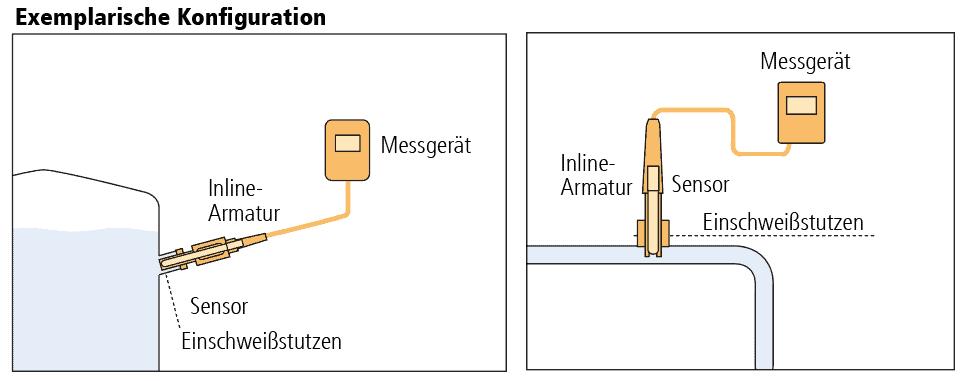Diagramm der typischen Konfigurationen von Inline-Armaturen