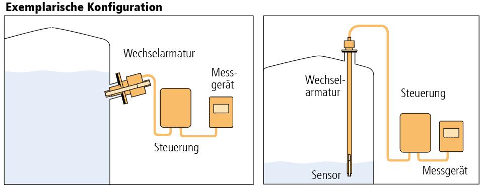 Diagramm der typischen Konfigurationen von Wechselarmaturen