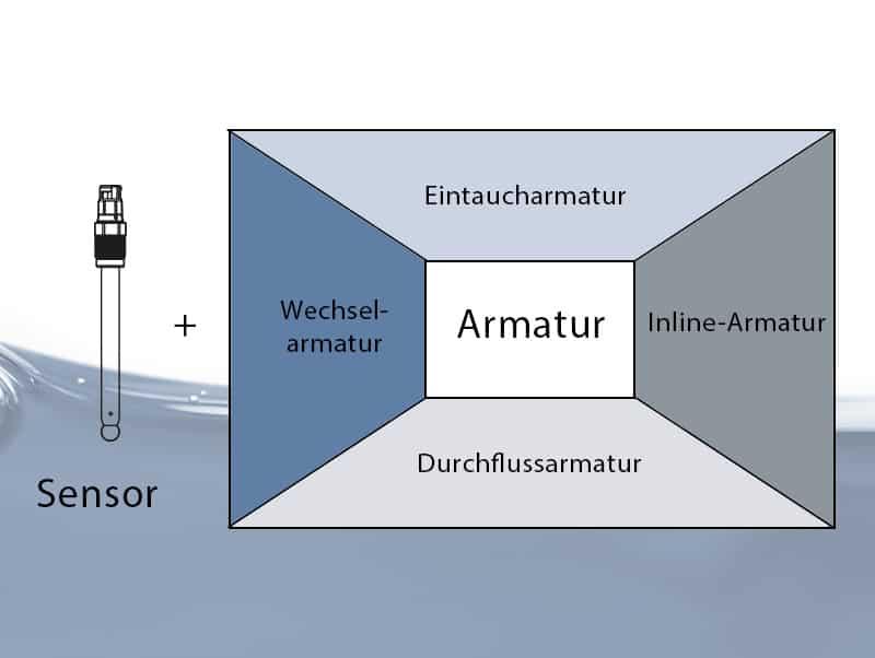 Diagramm der verfügbaren Anschlüsse zum Einsetzen eines Sensors in den Prozess