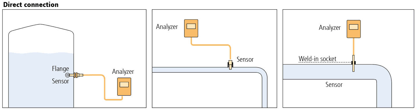 Diagram of direct connection of a conductivity sensor without fitting