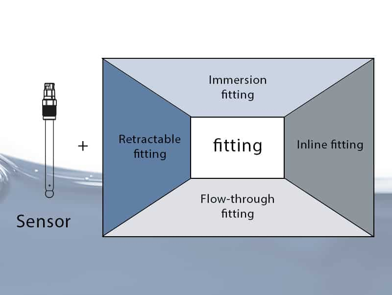 Diagram of available fittings to insert a sensor into the process