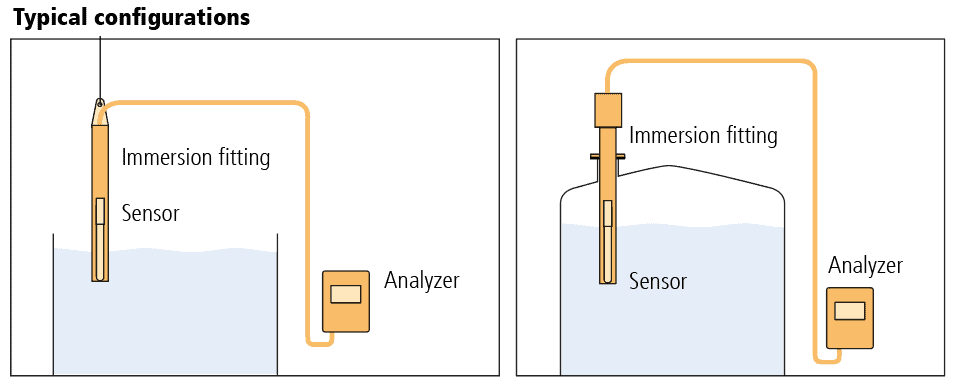 Diagram of typical configurations of immersion fittings