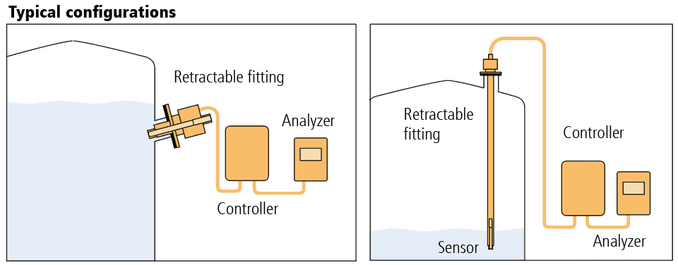 Diagram of typical configurations of retractable fittings