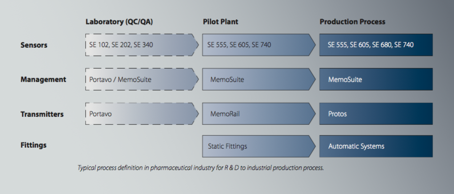 Table with three columns and four rows showing the typical process definition in the pharmaceutical industry for research and development to industrial production process